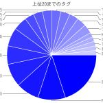 円グラフの色分け